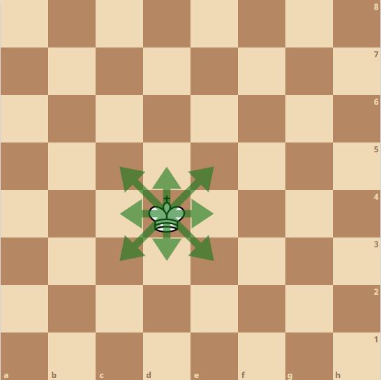 Schach König - Bewegung