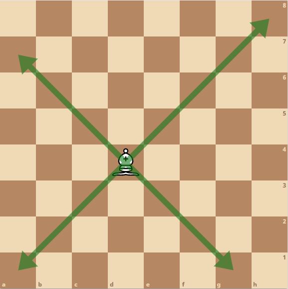 Schach Läufer - Bewegung